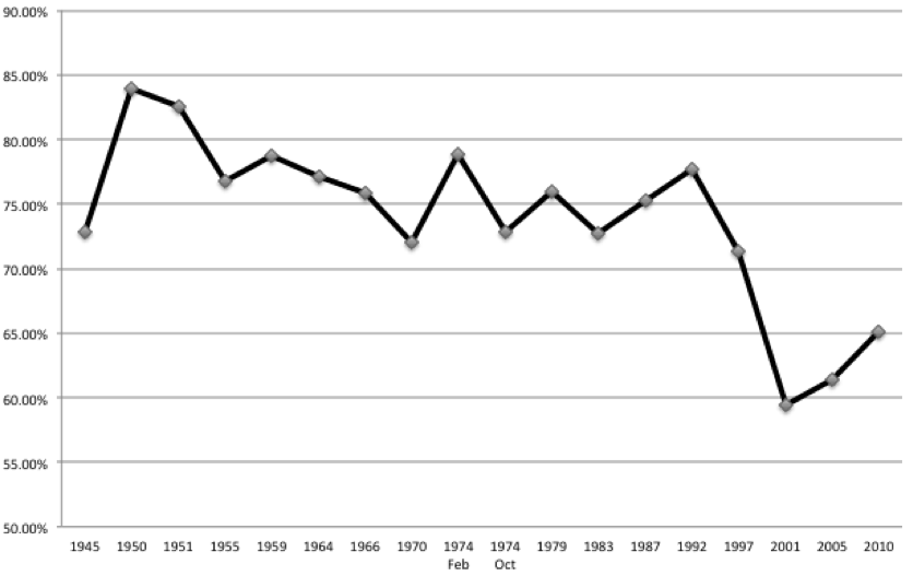 Figure 1: General election turnout since 1945