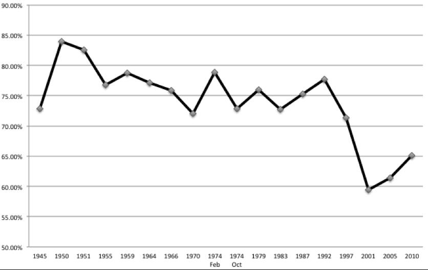 Figure 1: General election turnout since 1945