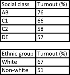 Table 1: turnout at the 2010 general election based on social class (based on occupation) and ethnic group